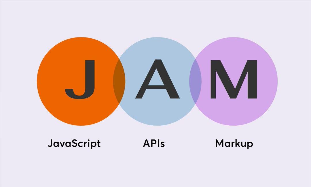 JAMstack bao gồm Javascript, APIs và Markup