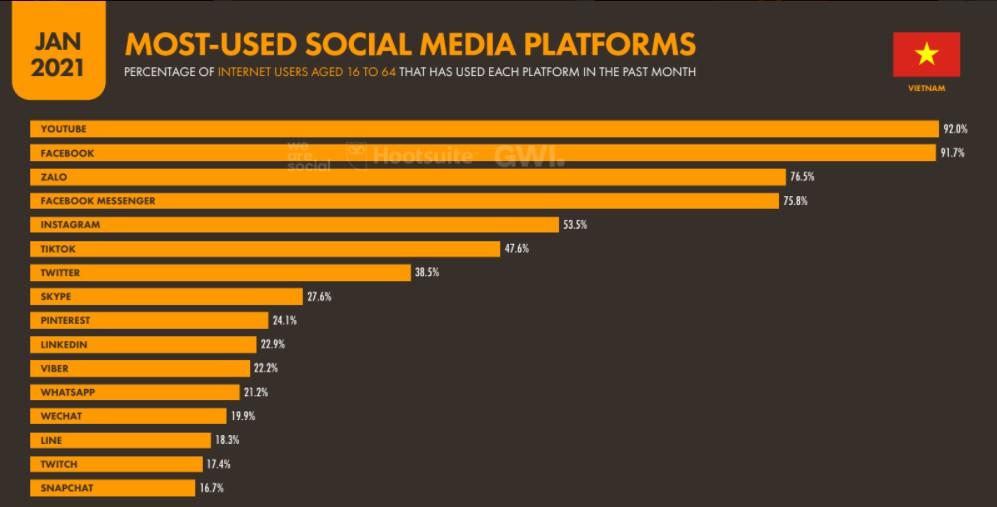 Các mạng xã hội phổ biến nhất Việt Nam hiện nay