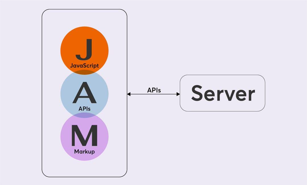 single page app là một loại kiến trúc website mới với phần front-end sử dụng kiến trúc phát triển website JAMstack và phần dữ liệu lưu trữ tại server và liên kết thông qua API
